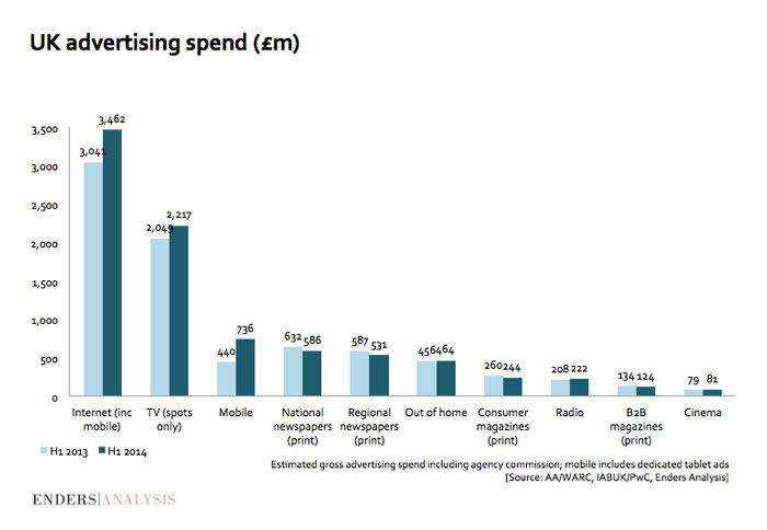 UK-advertising-spending