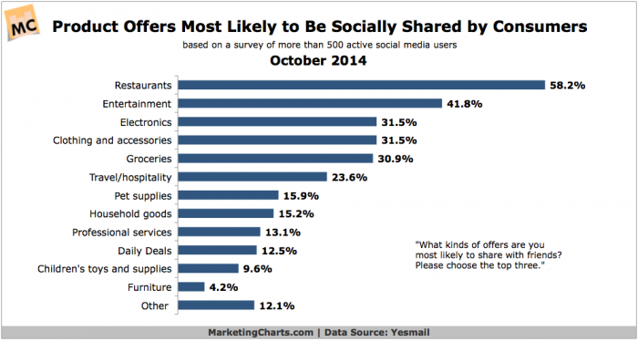 Yesmail-Consumers-Product-Offer-Types-Sharing-on-Social-Oct2014