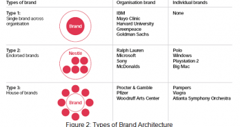 Brand architecture hintland.com